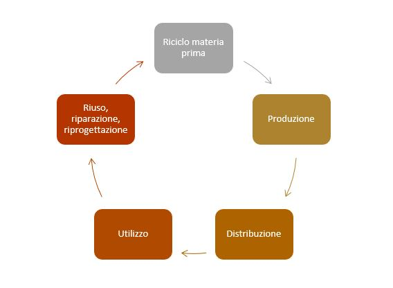 Modello di economia circolare