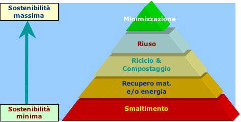 La gerarchia dei rifiuti